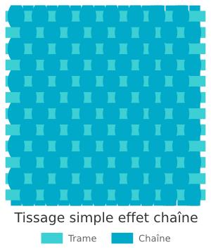 Technique de tissage de kilim - Effet chaîne