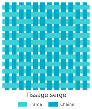 Méthodes de tissage de kilim - Sergé