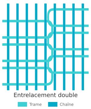 Méthode de tissage des kilims - Double entrelacement