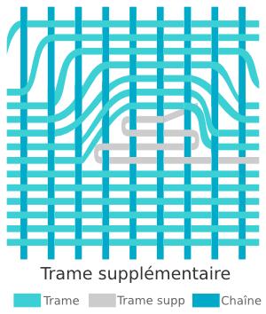 Technique de tissage des kilims - Insert de trame supplémentaire