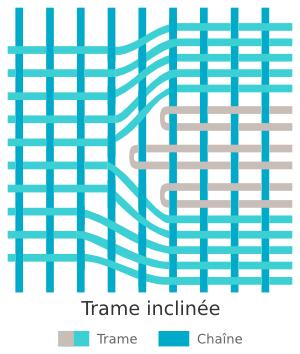 Technique de tissage des kilims - Trame inclinée