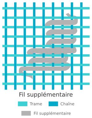 Méthode de tissage des kilims - Fil de trame supplémentaire