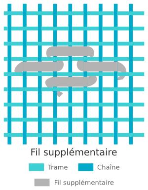 Tissage des kilims - Technique du fil supplémentaire